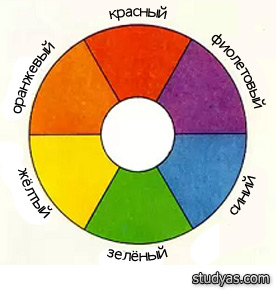 6-ти частный цветовой круг