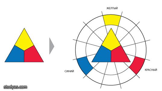 Основные цвета цветового круга