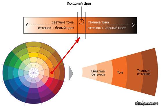 гармоничное сочетание хроматических и ахроматических цветов: