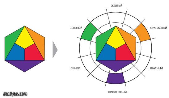 Составные цвета цветового круга